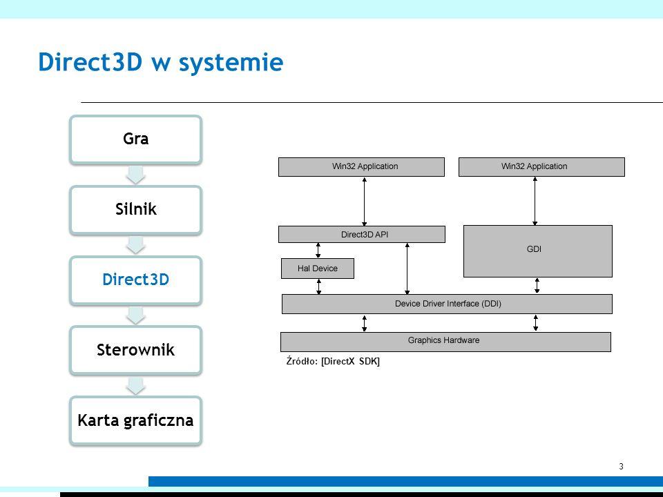 Direct3D w systemie GraSilnikDirect3DSterownik Karta graficzna Źródło: [DirectX SDK] 3