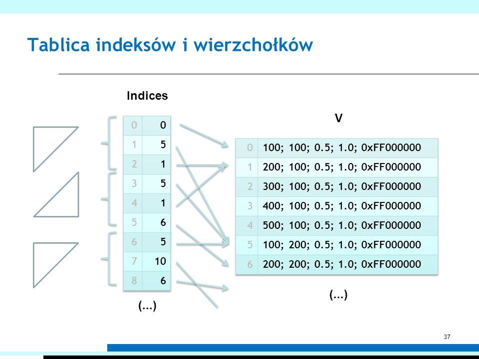 Tablica indeksów i wierzchołków (...) Indices V 37