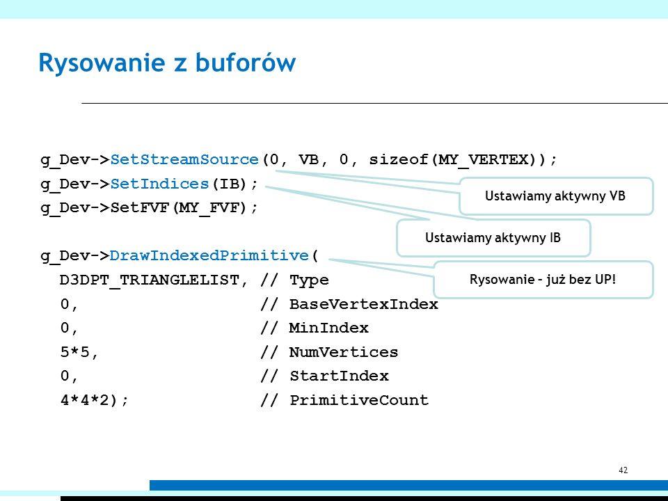 Rysowanie z buforów g_Dev->SetStreamSource(0, VB, 0, sizeof(MY_VERTEX)); g_Dev->SetIndices(IB); g_Dev->SetFVF(MY_FVF); g_Dev->DrawIndexedPrimitive( D3