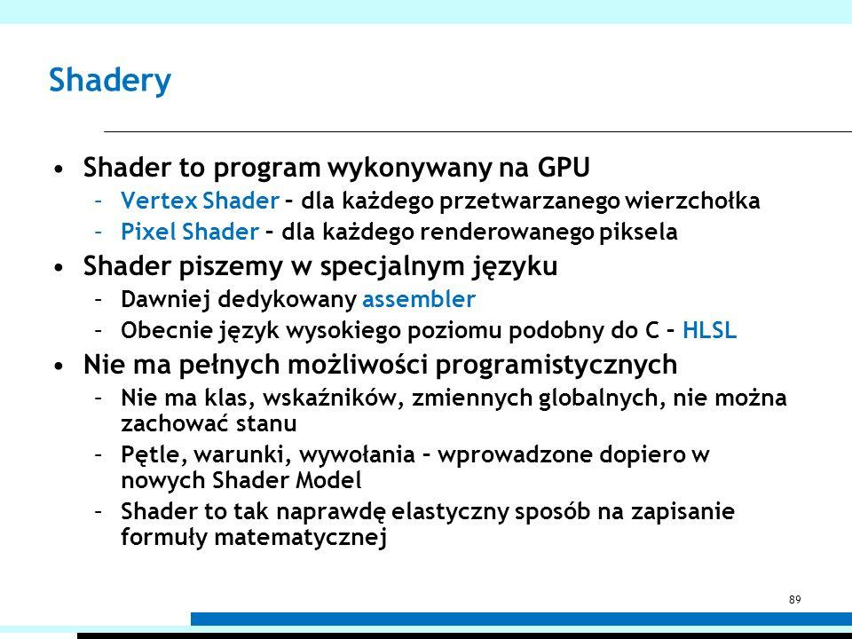 Shadery 89 Shader to program wykonywany na GPU –Vertex Shader – dla każdego przetwarzanego wierzchołka –Pixel Shader – dla każdego renderowanego pikse