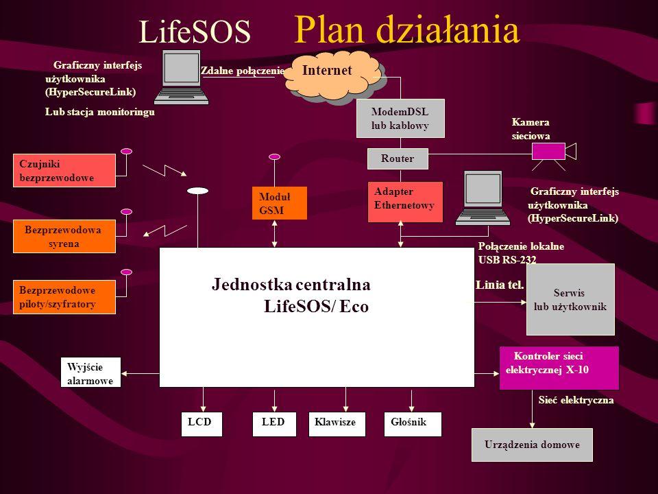 LifeSOS Plan działania Jednostka centralna LifeSOS/ Eco LCDKlawisze LED Głośnik Adapter Ethernetowy Wyjście alarmowe Czujniki bezprzewodowe Kontroler
