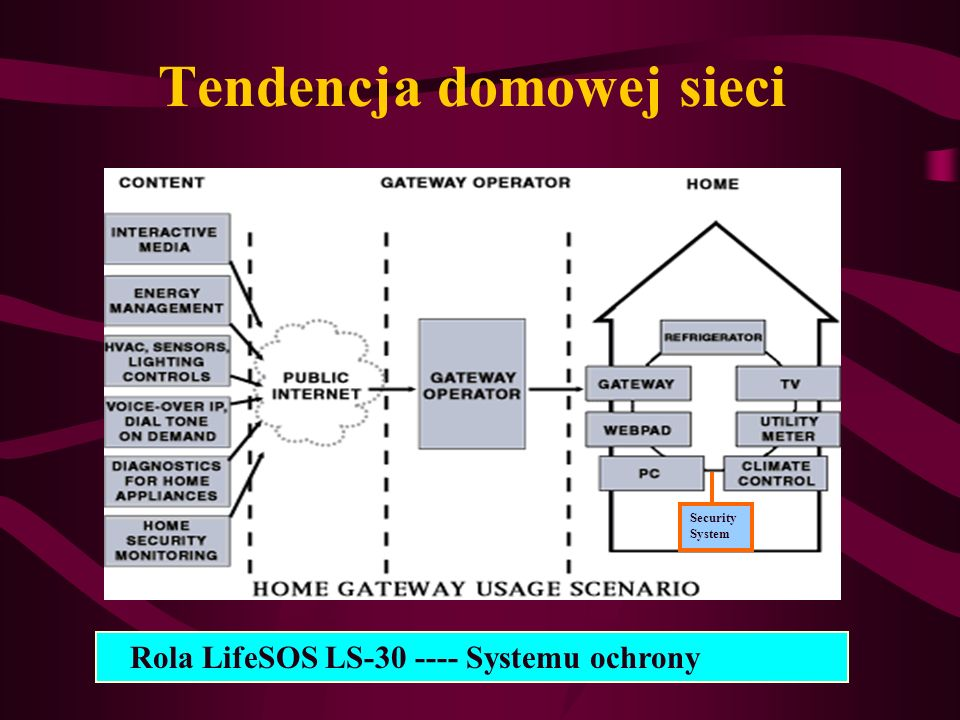 Tendencja domowej sieci Security System Rola LifeSOS LS-30 ---- Systemu ochrony