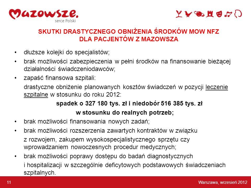 Warszawa, wrzesień 2012 11 SKUTKI DRASTYCZNEGO OBNIŻENIA ŚRODKÓW MOW NFZ DLA PACJENTÓW Z MAZOWSZA dłuższe kolejki do specjalistów; brak możliwości zab