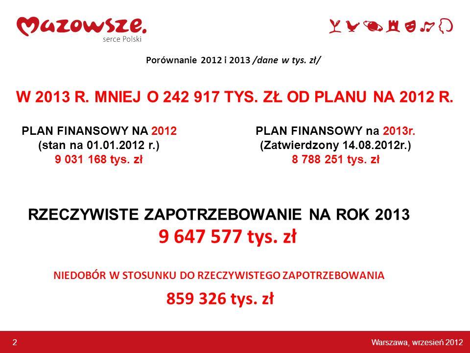 Warszawa, wrzesień 2012 2 Porównanie 2012 i 2013 /dane w tys. zł/ RZECZYWISTE ZAPOTRZEBOWANIE NA ROK 2013 9 647 577 tys. zł NIEDOBÓR W STOSUNKU DO RZE