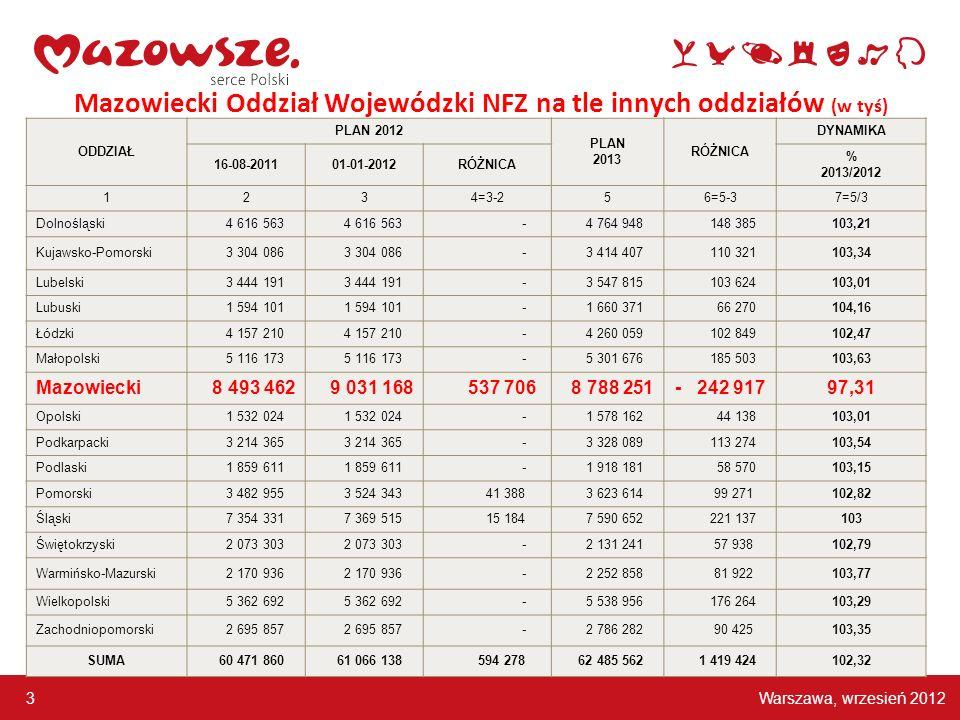 Warszawa, wrzesień 2012 3 Mazowiecki Oddział Wojewódzki NFZ na tle innych oddziałów (w tyś) ODDZIAŁ PLAN 2012 PLAN 2013 RÓŻNICA DYNAMIKA 16-08-201101-