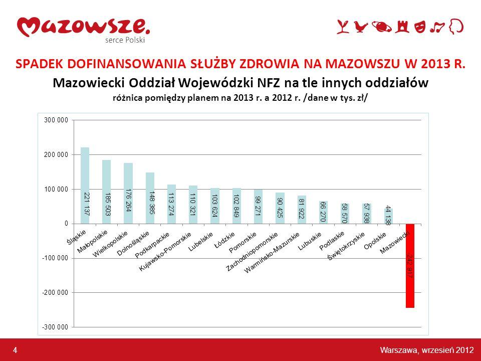 Warszawa, wrzesień 2012 4 SPADEK DOFINANSOWANIA SŁUŻBY ZDROWIA NA MAZOWSZU W 2013 R. Mazowiecki Oddział Wojewódzki NFZ na tle innych oddziałów różnica