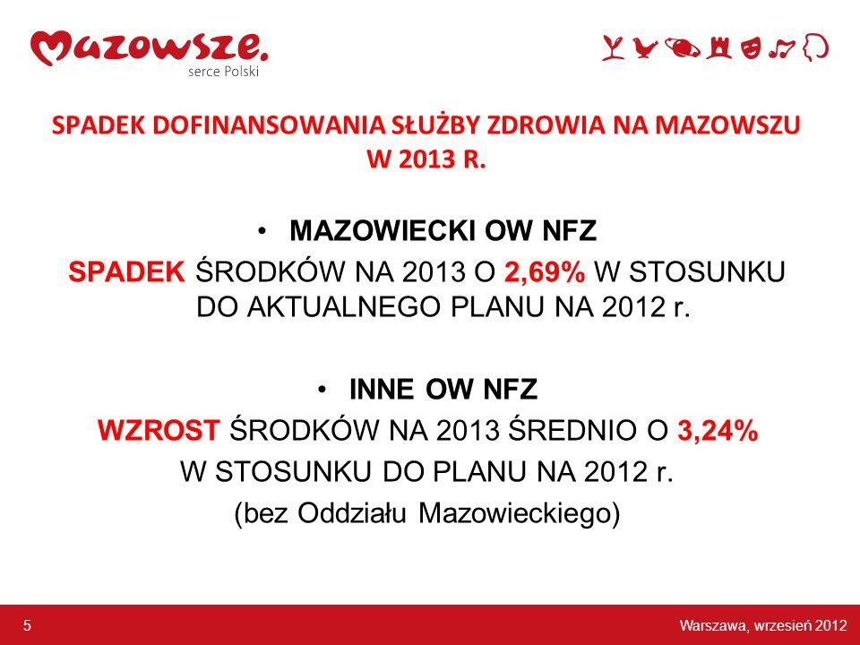 Warszawa, wrzesień 2012 5 SPADEK DOFINANSOWANIA SŁUŻBY ZDROWIA NA MAZOWSZU W 2013 R. MAZOWIECKI OW NFZ SPADEK ŚRODKÓW NA 2013 O 2,69% W STOSUNKU DO AK