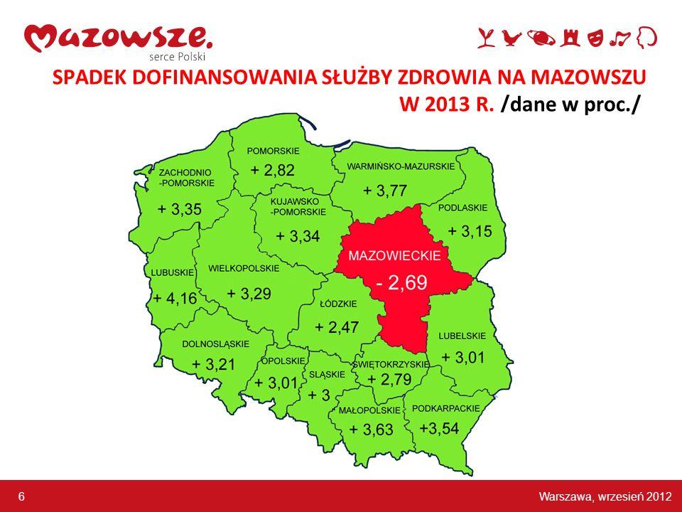 Warszawa, wrzesień 2012 6 SPADEK DOFINANSOWANIA SŁUŻBY ZDROWIA NA MAZOWSZU W 2013 R. /dane w proc./