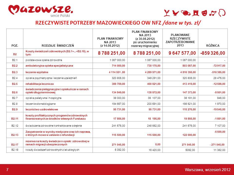 Warszawa, wrzesień 2012 7 RZECZYWISTE POTRZEBY MAZOWIECKIEGO OW NFZ /dane w tys. zł/ POZ.RODZAJE ŚWIADCZEŃ PLAN FINANSOWY NA 2013 (z 14.08.2012) PLAN