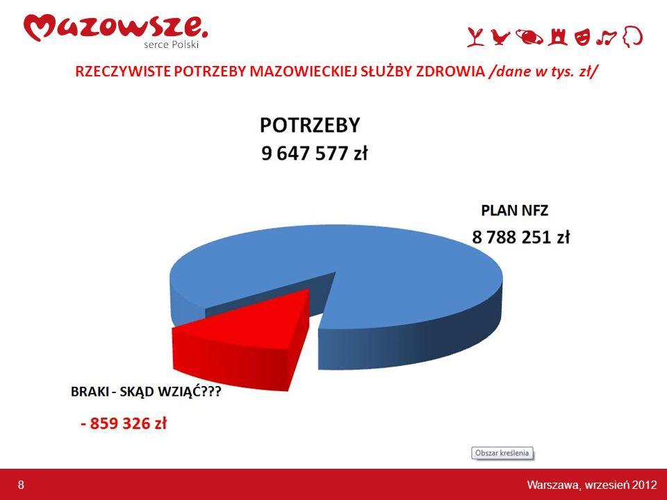 Warszawa, wrzesień 2012 8 RZECZYWISTE POTRZEBY MAZOWIECKIEJ SŁUŻBY ZDROWIA /dane w tys. zł/