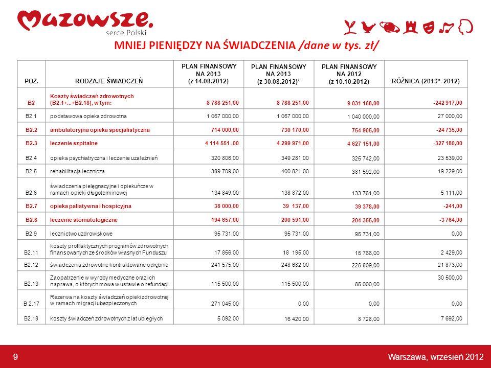 Warszawa, wrzesień 2012 9 MNIEJ PIENIĘDZY NA ŚWIADCZENIA /dane w tys. zł/ POZ.RODZAJE ŚWIADCZEŃ PLAN FINANSOWY NA 2013 (z 14.08.2012) PLAN FINANSOWY N