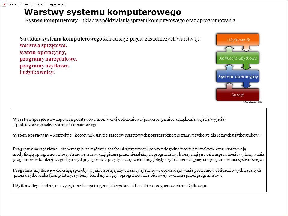 Warstwy systemu komputerowego System komputerowy– układ współdziałania sprzętu komputerowego oraz oprogramowania Struktura systemu komputerowego skład