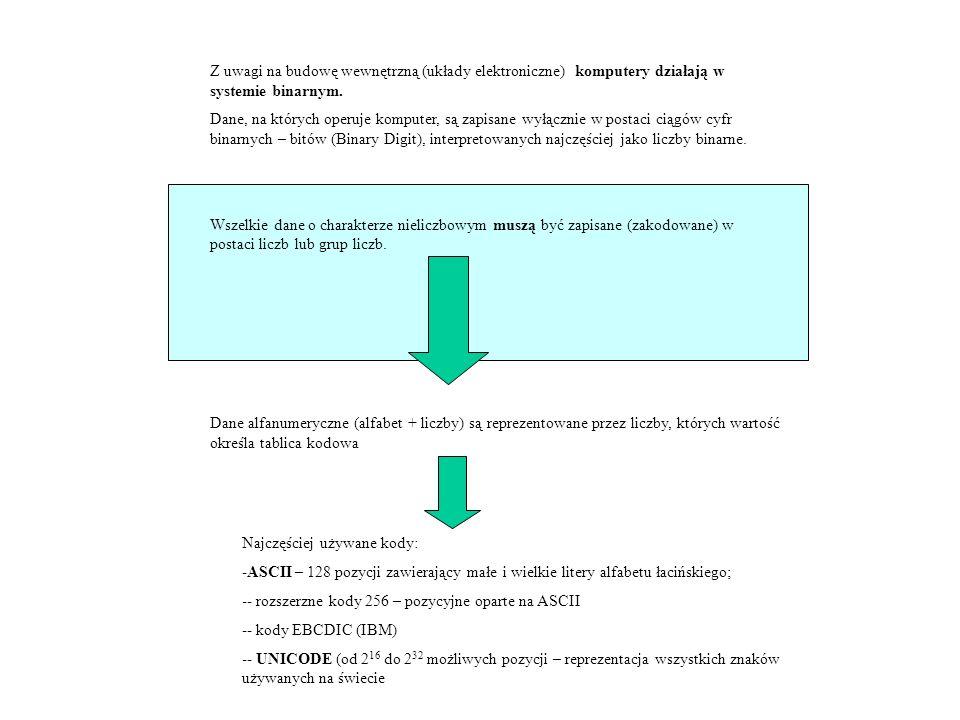 Z uwagi na budowę wewnętrzną (układy elektroniczne) komputery działają w systemie binarnym. Dane, na których operuje komputer, są zapisane wyłącznie w