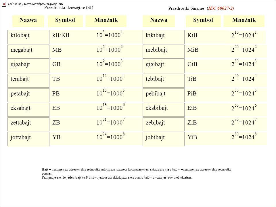 NazwaSymbolMnożnikNazwaSymbolMnożnik kB/KB10 3 =1000 1 KiB 2 10 =1024 1 MB10 6 =1000 2 MiB2 20 =1024 2 GB10 9 =1000 3 GiB2 30 =1024 3 TB10 12 =1000 4