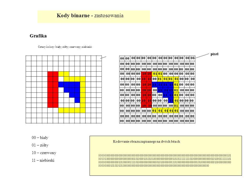 Kody binarne - zastosowania Grafika 00 – biały 01 – żółty 10 – czerwony 11 – niebieski Cztery kolory: biały; żółty; czerwony; niebieski 00000000000000