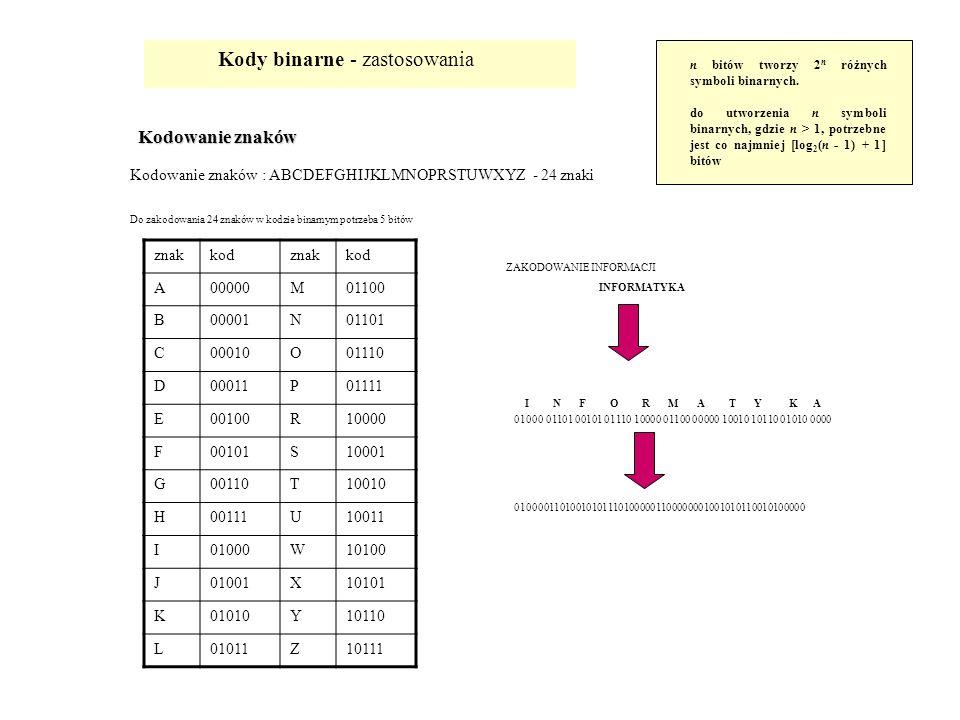 Kody binarne - zastosowania Kodowanie znaków Kodowanie znaków : ABCDEFGHIJKLMNOPRSTUWXYZ - 24 znaki n bitów tworzy 2 n różnych symboli binarnych. do u