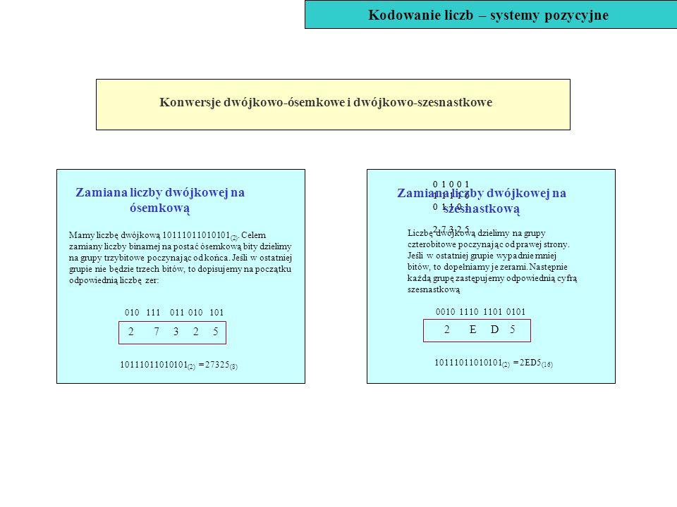 Zamiana liczby dwójkowej na ósemkową Mamy liczbę dwójkową 10111011010101 (2). Celem zamiany liczby binarnej na postać ósemkową bity dzielimy na grupy