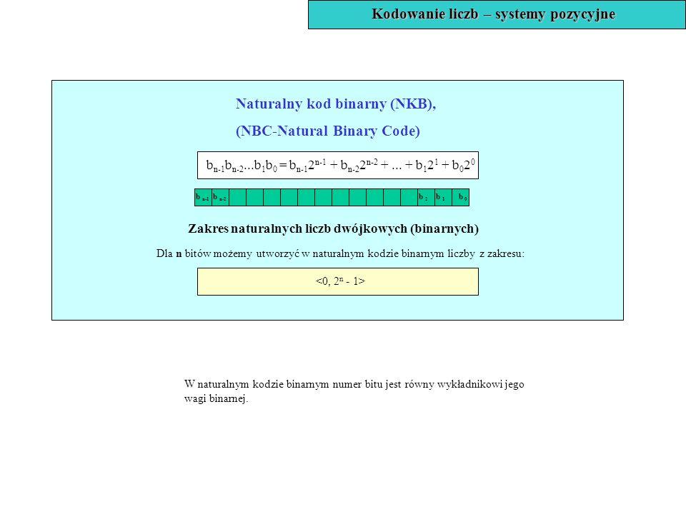 Zakres naturalnych liczb dwójkowych (binarnych) Dla n bitów możemy utworzyć w naturalnym kodzie binarnym liczby z zakresu: Naturalny kod binarny (NKB)