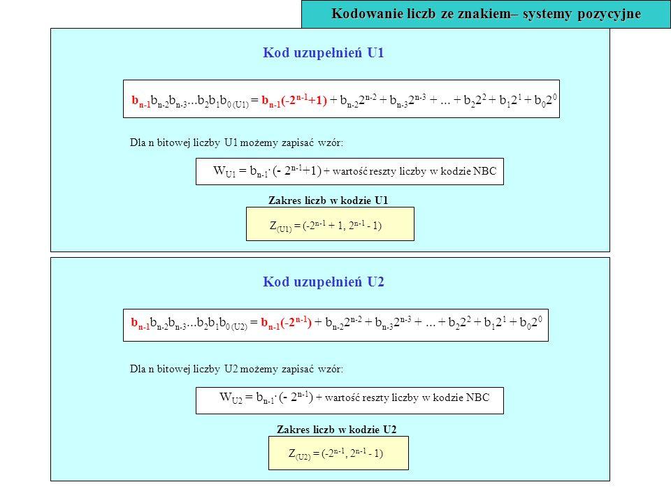 Kod uzupełnień U2 b n-1 b n-2 b n-3...b 2 b 1 b 0 (U2) = b n-1 (-2 n-1 ) + b n-2 2 n-2 + b n-3 2 n-3 +... + b 2 2 2 + b 1 2 1 + b 0 2 0 Dla n bitowej