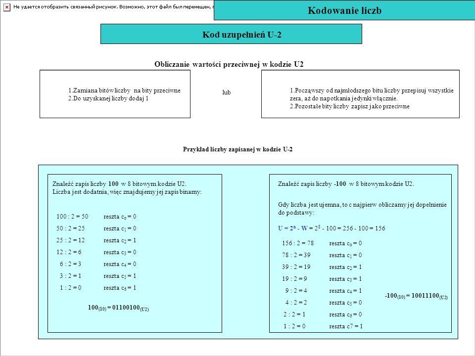 Kod uzupełnień U-2 1.Zamiana bitów liczby na bity przeciwne 2.Do uzyskanej liczby dodaj 1 1.Począwszy od najmłodszego bitu liczby przepisuj wszystkie
