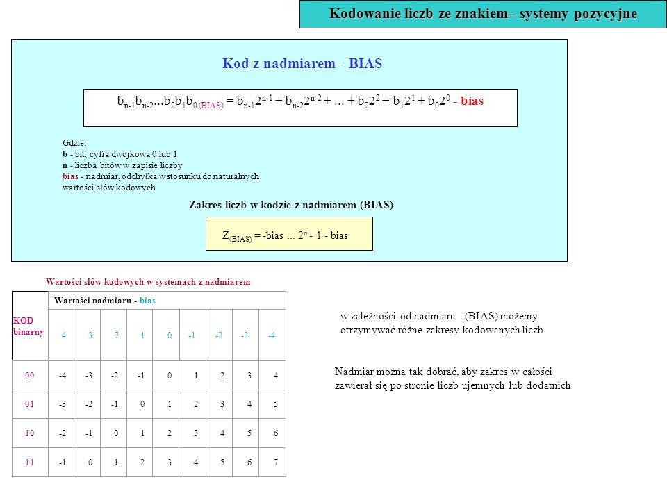 b n-1 b n-2...b 2 b 1 b 0 (BIAS) = b n-1 2 n-1 + b n-2 2 n-2 +... + b 2 2 2 + b 1 2 1 + b 0 2 0 - bias Kod z nadmiarem - BIAS Zakres liczb w kodzie z
