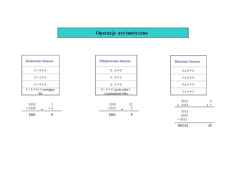 Operacje arytmetyczne Dodawanie binarne 0 + 0 = 0 0 + 1 = 1 1 + 0 = 1 1 + 1 = 0 i 1 następny bit Odejmowanie binarne 0 - 0 = 0 1 - 0 = 1 1 - 1 = 0 0 -