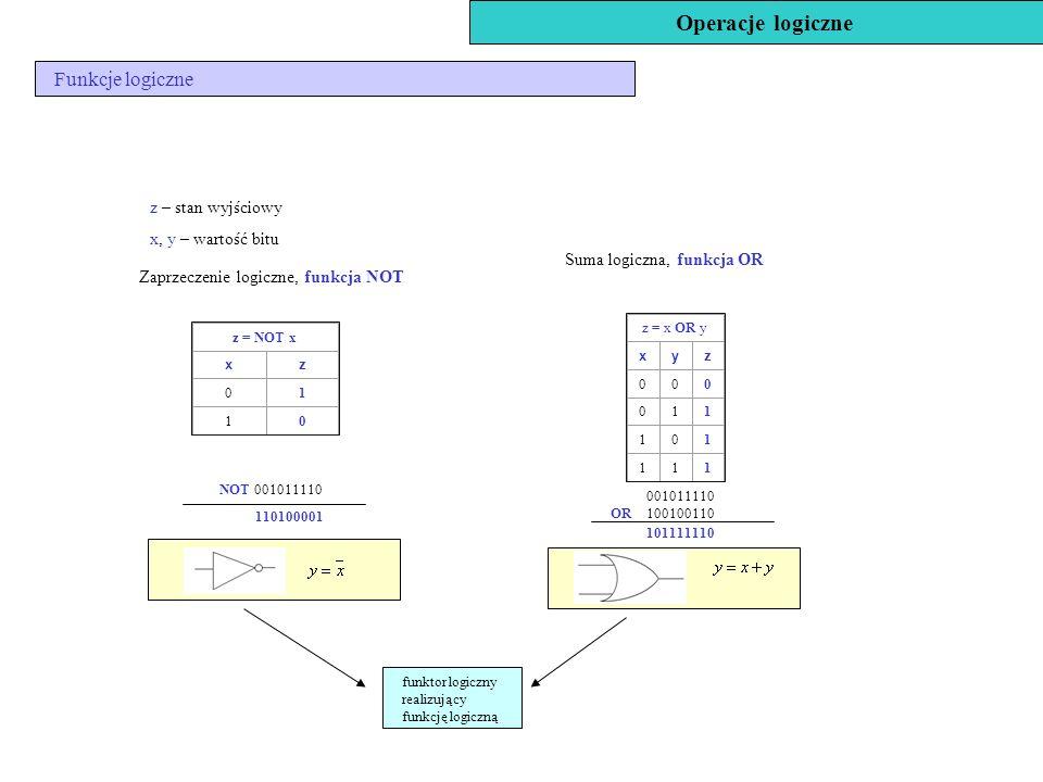 Operacje logiczne Funkcje logiczne Zaprzeczenie logiczne, funkcja NOT z = NOT x xz 01 10 z – stan wyjściowy x, y – wartość bitu Suma logiczna, funkcja