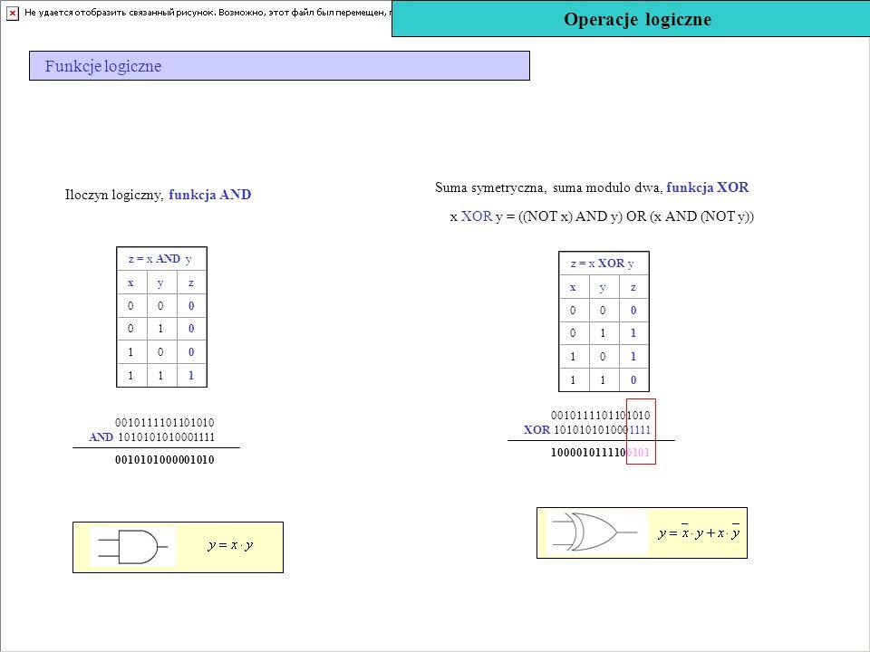 Iloczyn logiczny, funkcja AND Operacje logiczne Funkcje logiczne z = x AND y xyz 000 010 100 111 0010101000001010 0010111101101010 AND 101010101000111