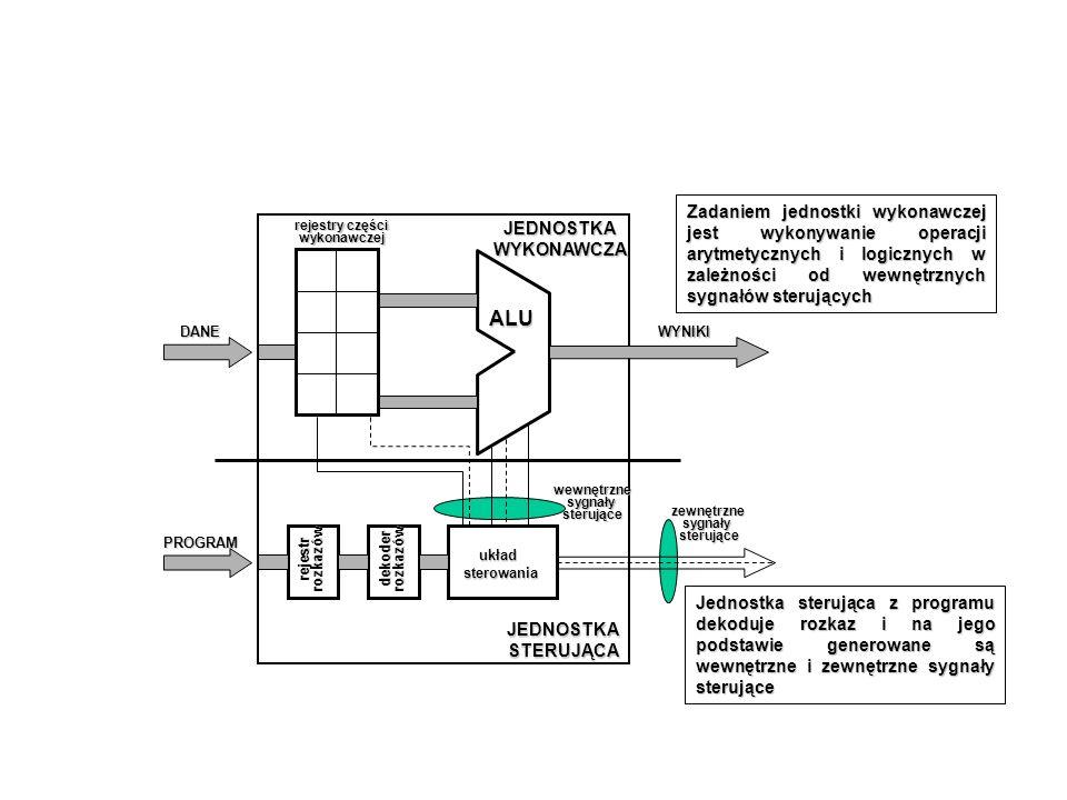 ALU JEDNOSTKA WYKONAWCZA układ sterowania dekoder rozkazów rejestr rozkazów rejestry części wykonawczej DANE PROGRAM WYNIKI wewnętrzne sygnały sterują