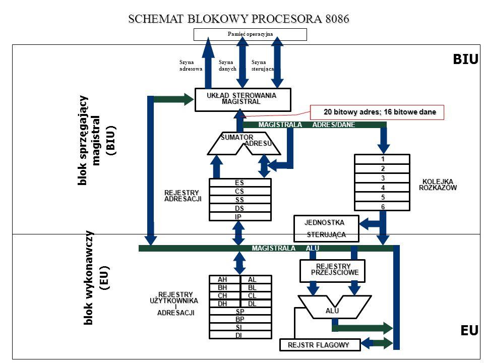SCHEMAT BLOKOWY PROCESORA 8086 blok sprzęgający magistral (BIU) blok wykonawczy (EU) BIU EU UKŁĄD STEROWANIA MAGISTRAL SUMATOR ADRESU KOLEJKA ROZKAZÓW
