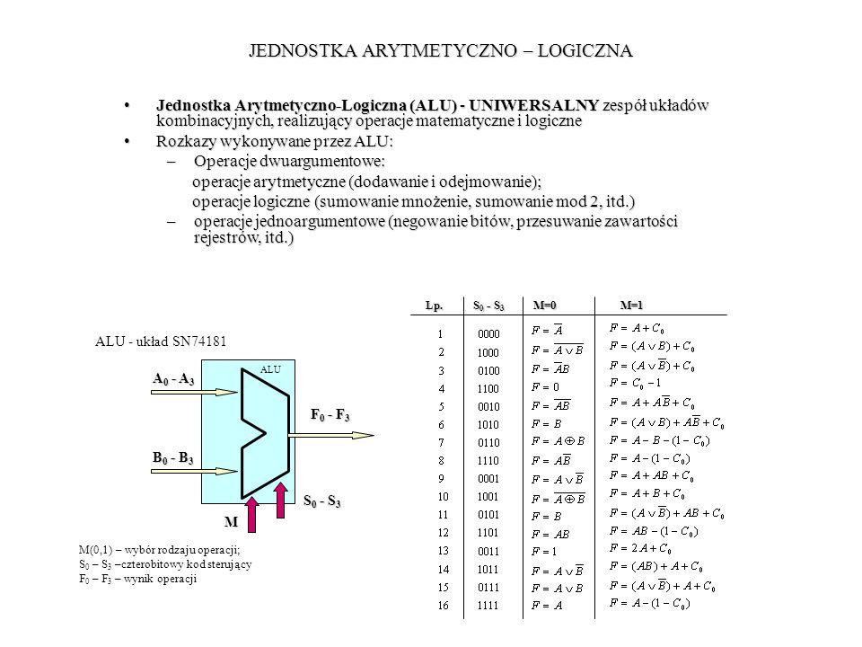 A 0 - A 3 B 0 - B 3 S 0 - S 3 M F 0 - F 3 ALU - układ SN74181 JEDNOSTKA ARYTMETYCZNO – LOGICZNA Jednostka Arytmetyczno-Logiczna (ALU) - UNIWERSALNY ze