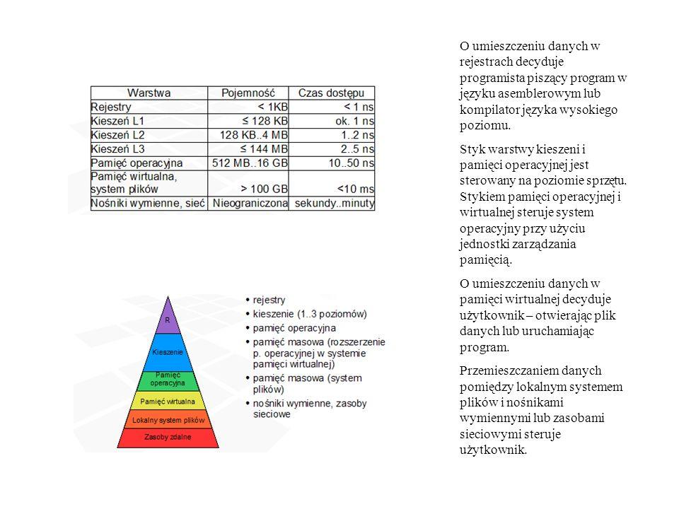 O umieszczeniu danych w rejestrach decyduje programista piszący program w języku asemblerowym lub kompilator języka wysokiego poziomu. Styk warstwy ki