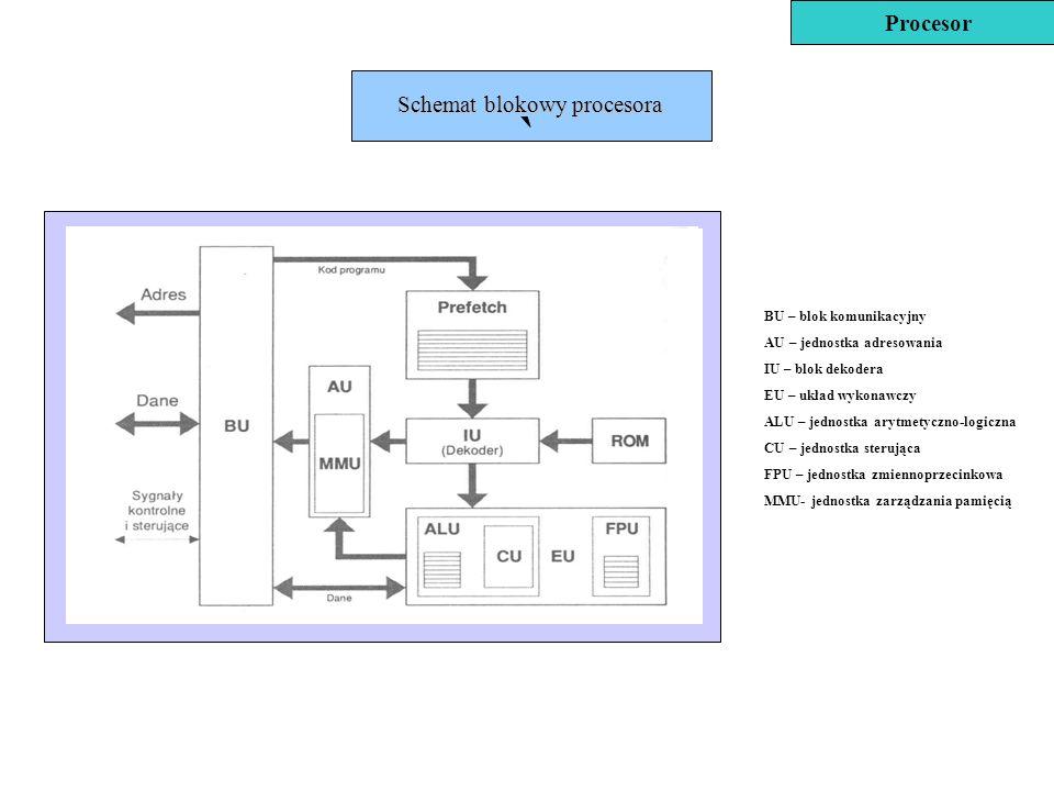 Schemat blokowy procesora BU – blok komunikacyjny AU – jednostka adresowania IU – blok dekodera EU – układ wykonawczy ALU – jednostka arytmetyczno-log