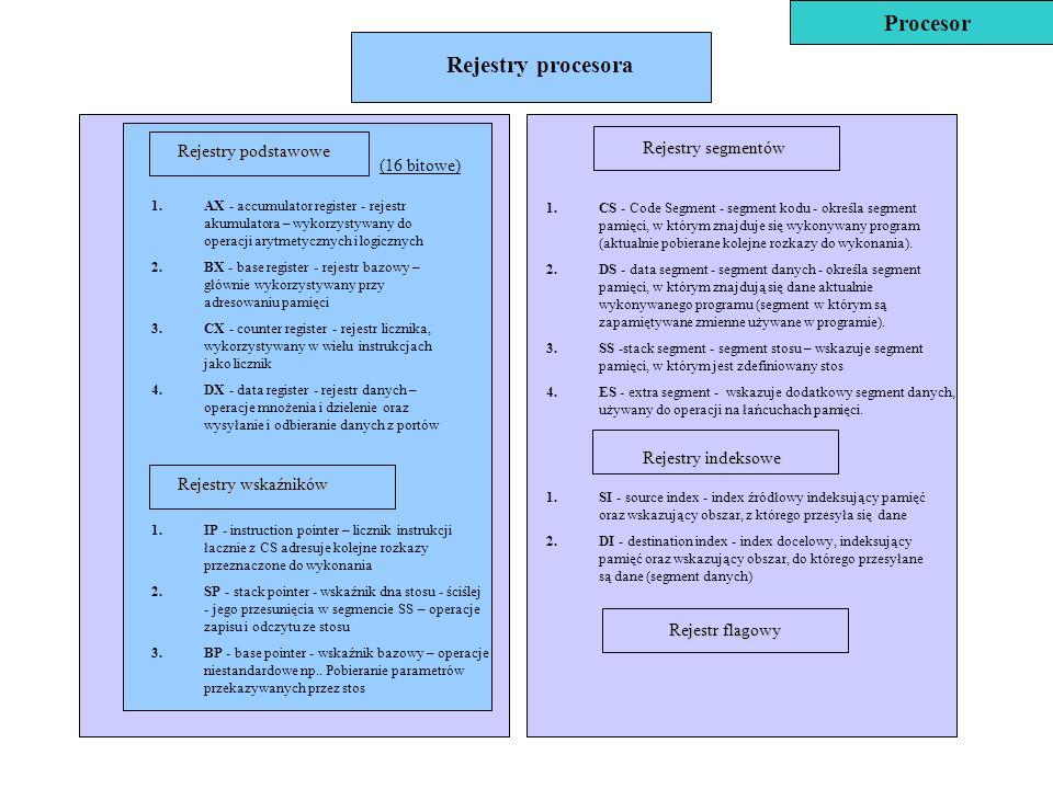 1.AX - accumulator register - rejestr akumulatora – wykorzystywany do operacji arytmetycznych i logicznych 2.BX - base register - rejestr bazowy – głó