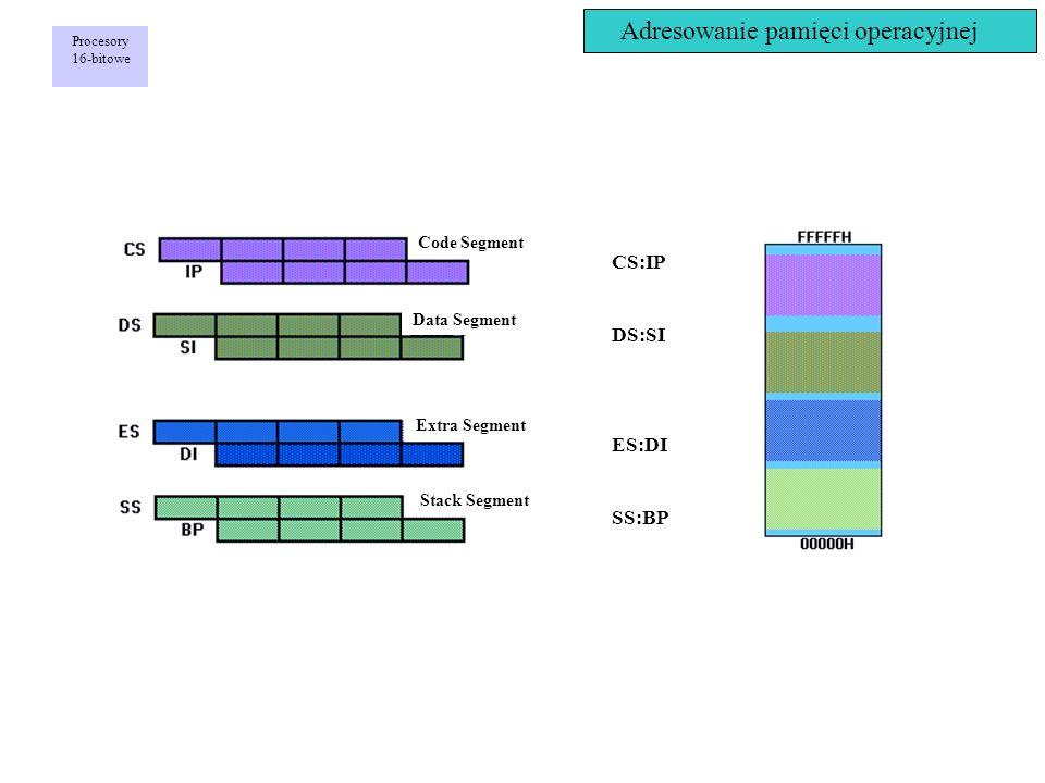Adresowanie pamięci operacyjnej CS:IP DS:SI ES:DI SS:BP Code Segment Data Segment Extra Segment Stack Segment Procesory 16-bitowe