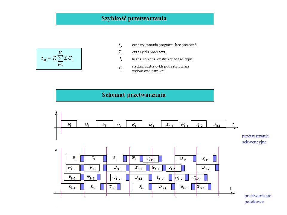 Szybkość przetwarzania czas wykonania programu bez przerwań czas cyklu procesora liczba wykonań instrukcji i-tego typu średnia liczba cykli potrzebnyc