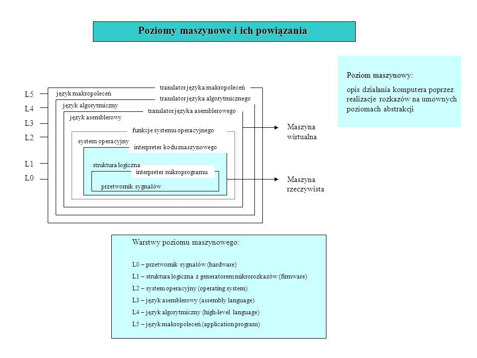 Poziomy maszynowe i ich powiązania translator języka makropoleceń translator języka algorytmicznego translator języka asemblerowego funkcje systemu op