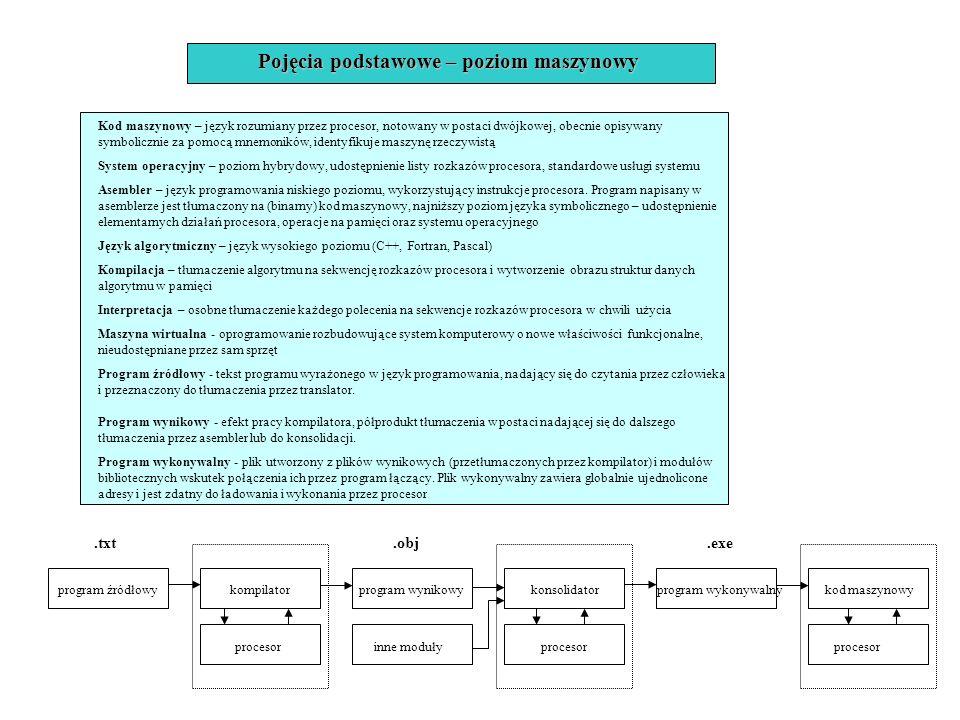Pojęcia podstawowe – poziom maszynowy Kod maszynowy – język rozumiany przez procesor, notowany w postaci dwójkowej, obecnie opisywany symbolicznie za