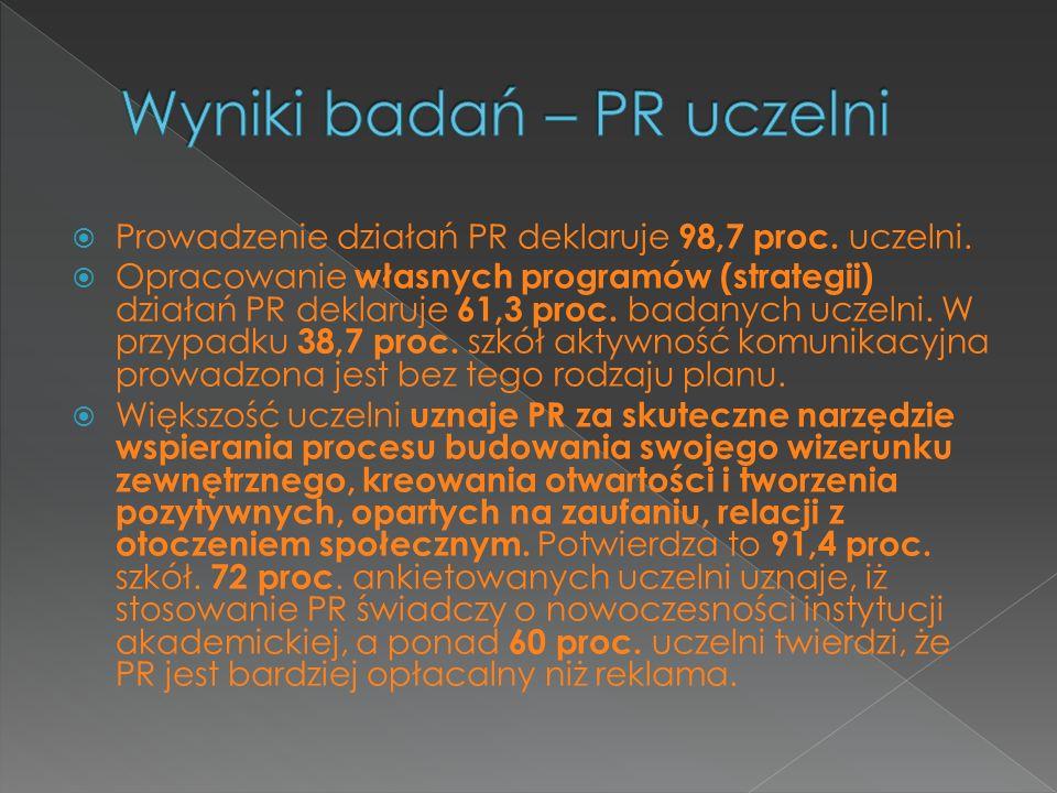 Prowadzenie działań PR deklaruje 98,7 proc. uczelni. Opracowanie własnych programów (strategii) działań PR deklaruje 61,3 proc. badanych uczelni. W pr