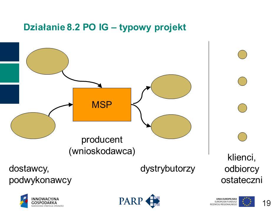 19 Działanie 8.2 PO IG – typowy projekt MSP dostawcy, podwykonawcy producent (wnioskodawca) dystrybutorzy klienci, odbiorcy ostateczni