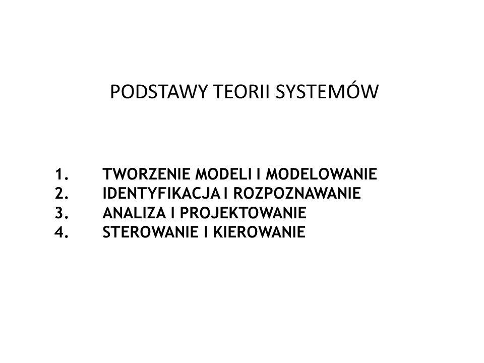 PODSTAWY TEORII SYSTEMÓW 1.TWORZENIE MODELI I MODELOWANIE 2.IDENTYFIKACJA I ROZPOZNAWANIE 3.ANALIZA I PROJEKTOWANIE 4.STEROWANIE I KIEROWANIE