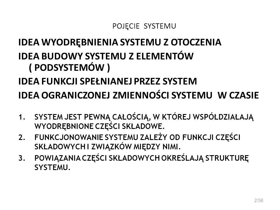 POJĘCIE SYSTEMU IDEA WYODRĘBNIENIA SYSTEMU Z OTOCZENIA IDEA BUDOWY SYSTEMU Z ELEMENTÓW ( PODSYSTEMÓW ) IDEA FUNKCJI SPEŁNIANEJ PRZEZ SYSTEM IDEA OGRAN