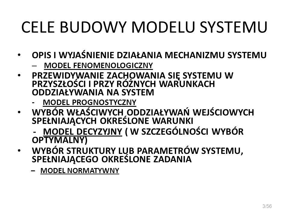 CELE BUDOWY MODELU SYSTEMU OPIS I WYJAŚNIENIE DZIAŁANIA MECHANIZMU SYSTEMU – MODEL FENOMENOLOGICZNY PRZEWIDYWANIE ZACHOWANIA SIĘ SYSTEMU W PRZYSZŁOŚCI