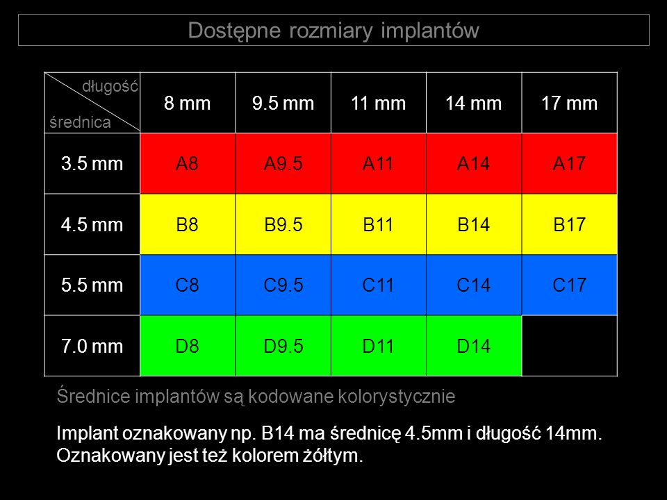 Dostępne rozmiary implantów 8 mm9.5 mm11 mm14 mm17 mm 3.5 mmA8A9.5A11A14A17 4.5 mmB8B9.5B11B14B17 5.5 mmC8C9.5C11C14C17 7.0 mmD8D9.5D11D14 Średnice im