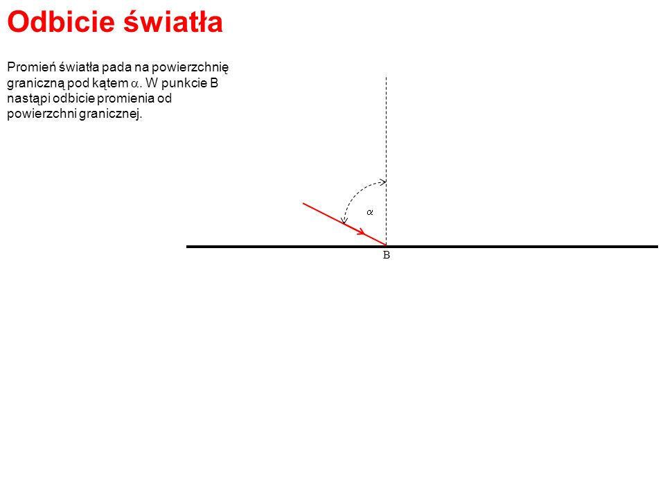 Odbicie światła B Promień światła pada na powierzchnię graniczną pod kątem. W punkcie B nastąpi odbicie promienia od powierzchni granicznej.