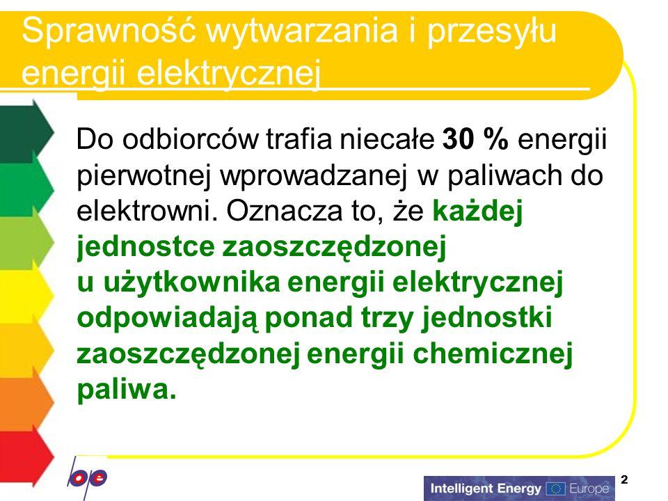 2 Sprawność wytwarzania i przesyłu energii elektrycznej Do odbiorców trafia niecałe 30 % energii pierwotnej wprowadzanej w paliwach do elektrowni. Ozn