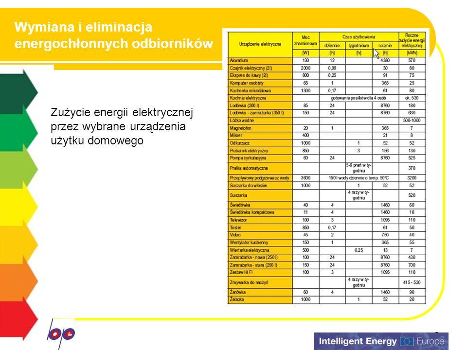 7 Wymiana i eliminacja energochłonnych odbiorników Eliminuj urządzenia energochłonne, jeżeli nie są niezbędne w twoim domu Wybierając nowe odbiorniki zwróć uwagę na to, ile energii będą zużywać Pamiętaj, że nawet urządzenia o niewielkiej mocy pracujące w długim okresie czasu spowodują duże zużycie energii Energia elektryczna jest nośnikiem drogim – WARTO JĄ OSZCZĘDZAĆ!