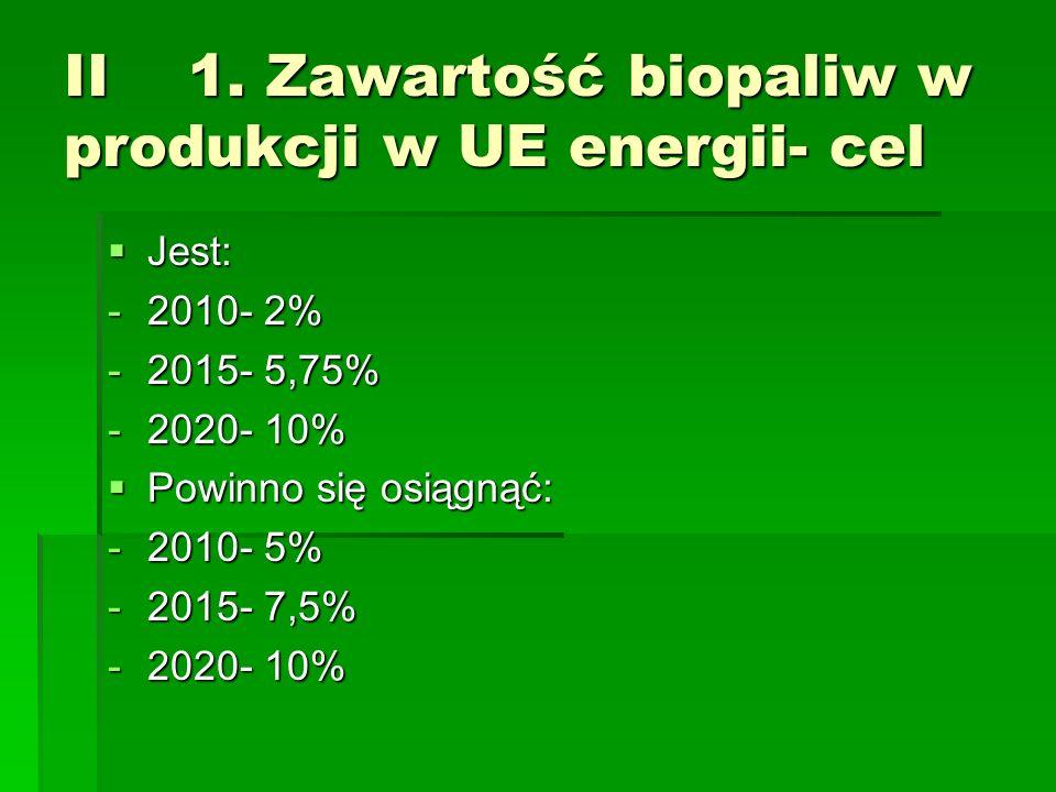 II 1. Zawartość biopaliw w produkcji w UE energii- cel Jest: Jest: -2010- 2% -2015- 5,75% -2020- 10% Powinno się osiągnąć: Powinno się osiągnąć: -2010
