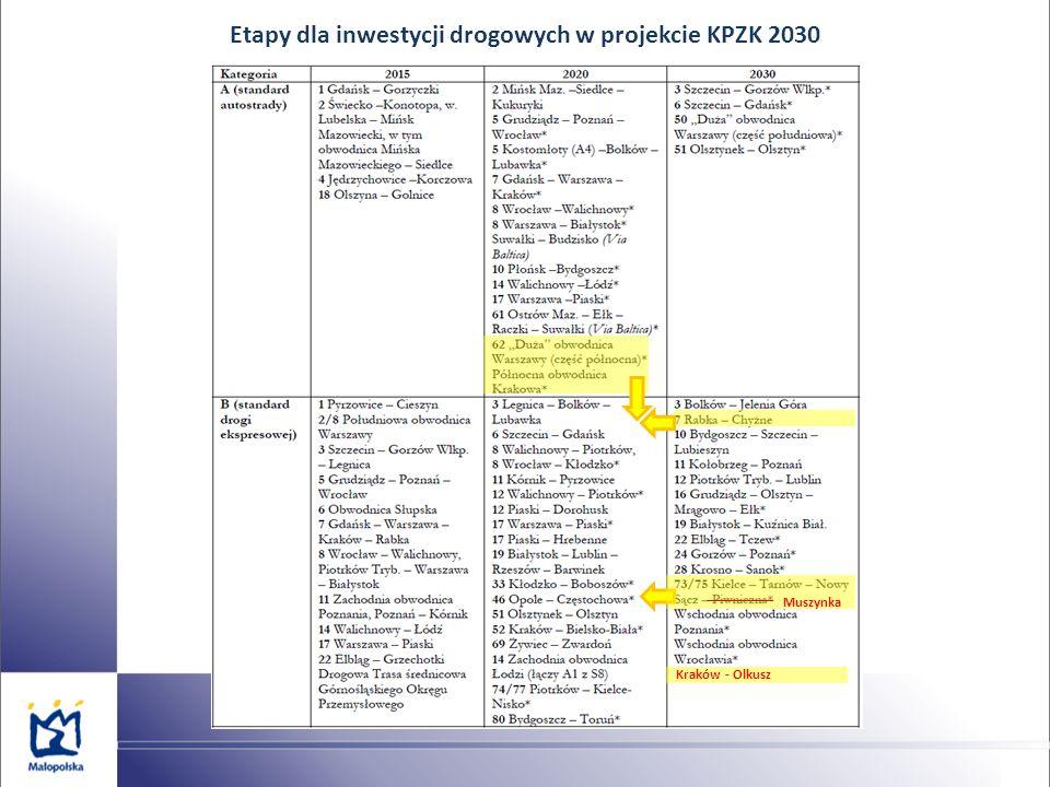 Etapy dla inwestycji drogowych w projekcie KPZK 2030 Muszynka Kraków - Olkusz