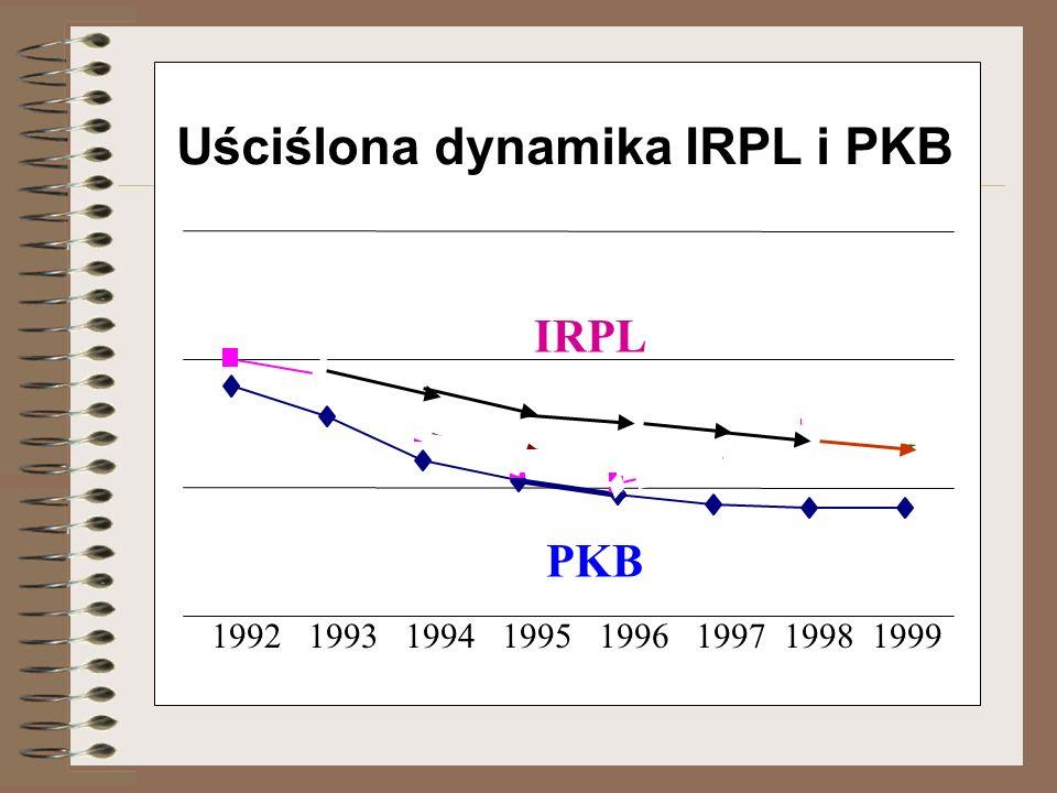 Uściślona dynamika IRPL i PKB IRPL PKB 1992 1993 1994 1995 1996 1997 1998 1999